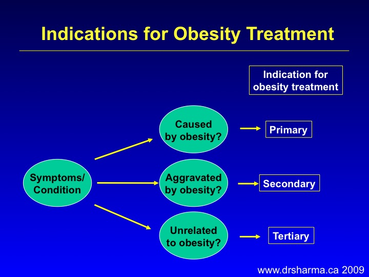 an introduction to the management and prevention of obesity in children The institute of medicine report on childhood obesity prevention recommends ≥30 minutes of activity during each school day, as either pe classes or recess 2 the national association for sport and physical education recommends 150 minutes of pe per week for children in elementary school and 225 minutes of pe per week for children in middle or .